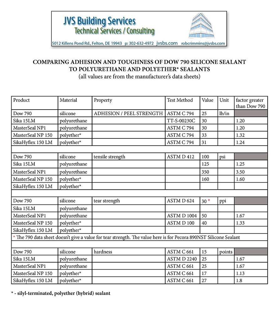 Sealant | JVS Building Services
